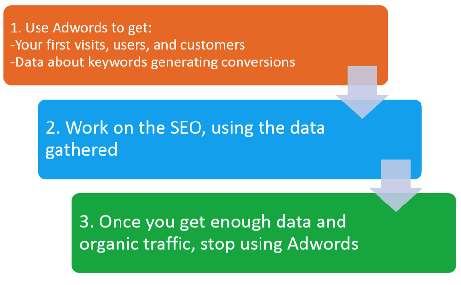 Adwords data for SEO