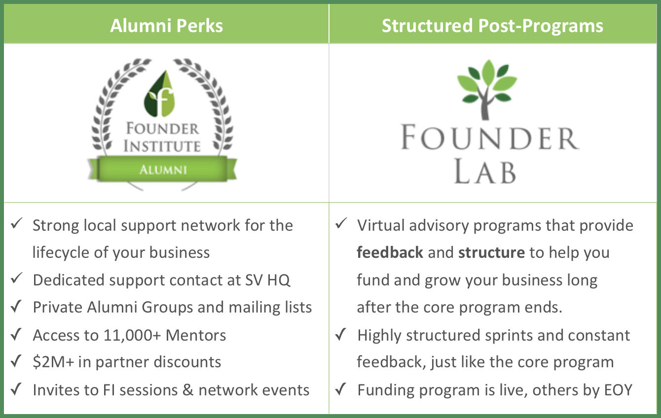 Founder Institute Graduate Benefits