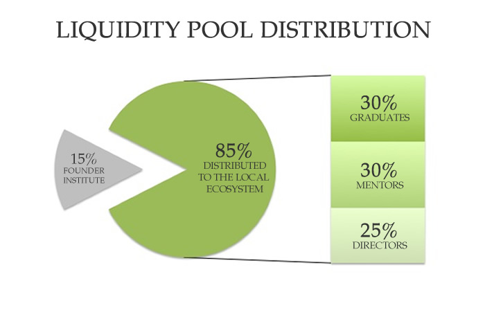 Founder Institute Liquidity Pool