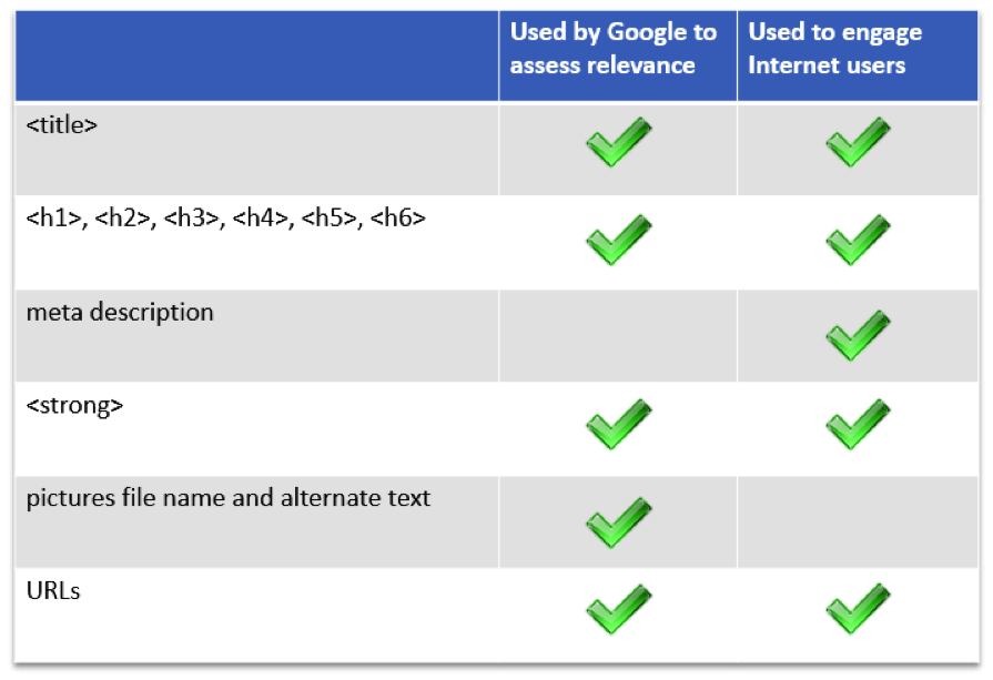 HTML Tags Google Relevance