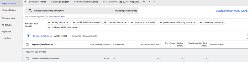 Adwords Monthly Search Volume