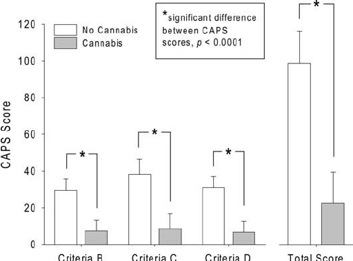 PTSD Symptom Reports of Patients Evaluated for the New Mexico Medical Cannabis Program, Journal of psychoactive drugs 46(1):73-7 March 2014