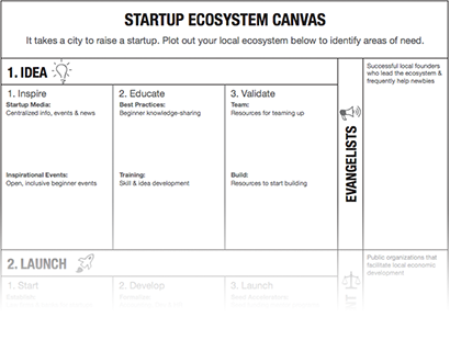 Image of startup Ecosystem Canvas