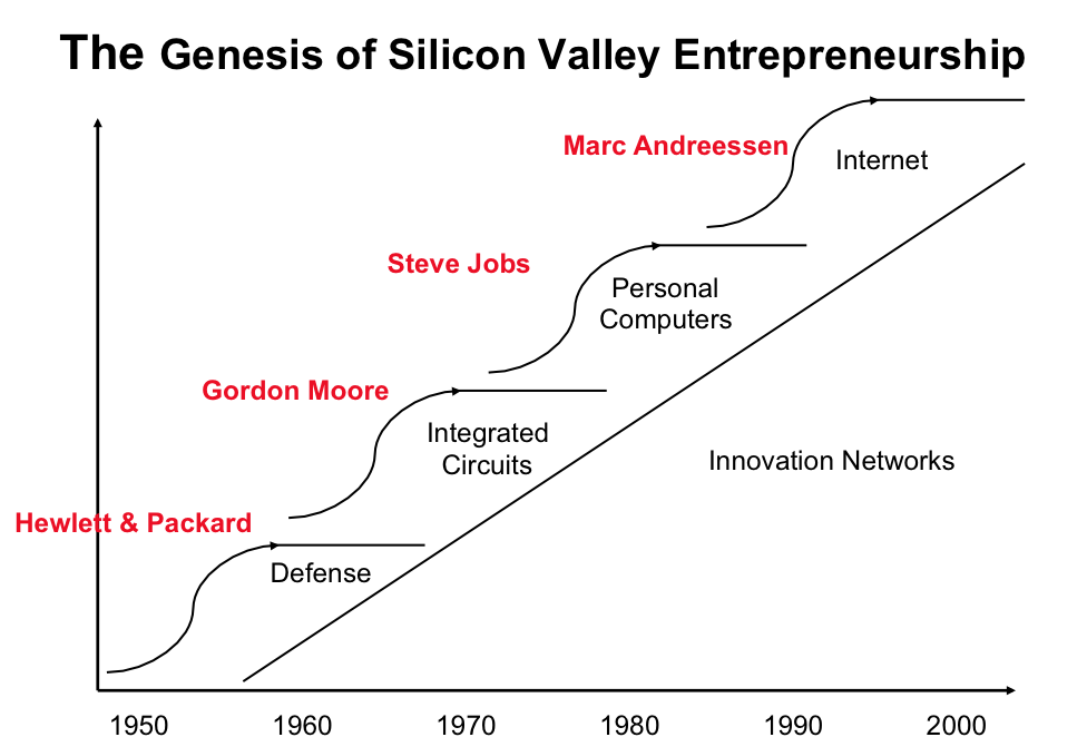 Silicon Valley History