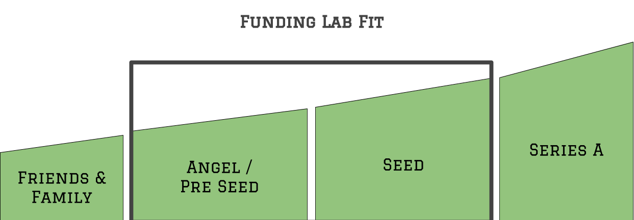 Funding Lab Fit