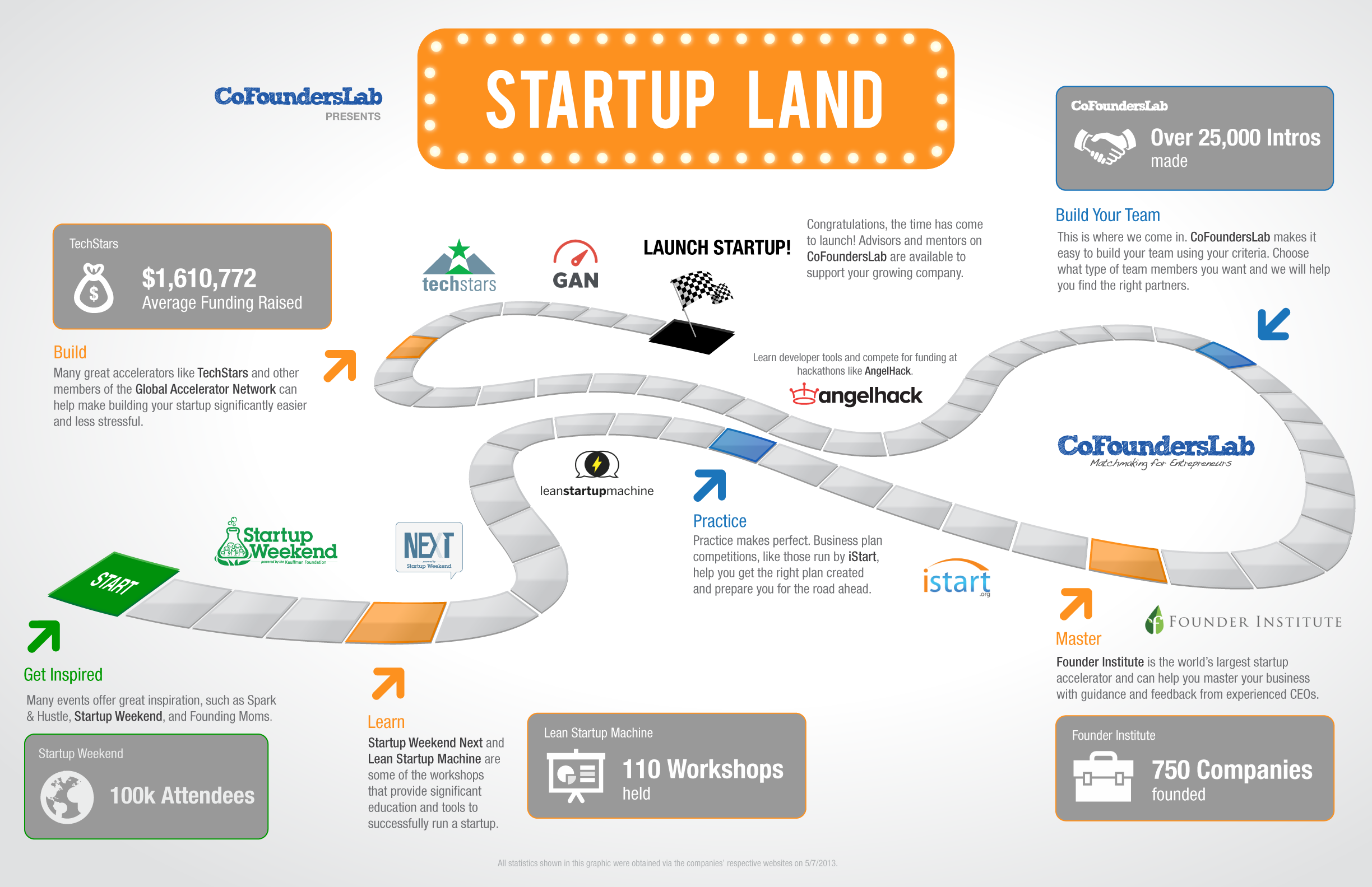 Startup Land A Roadmap for Entrepreneurs by CoFoundersLab