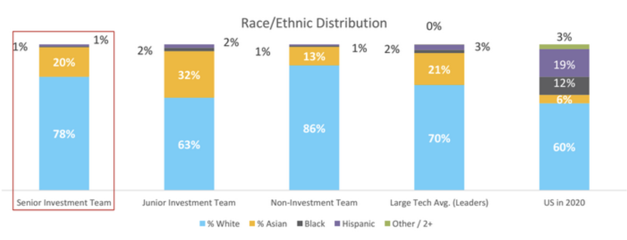 racial hiring disparities