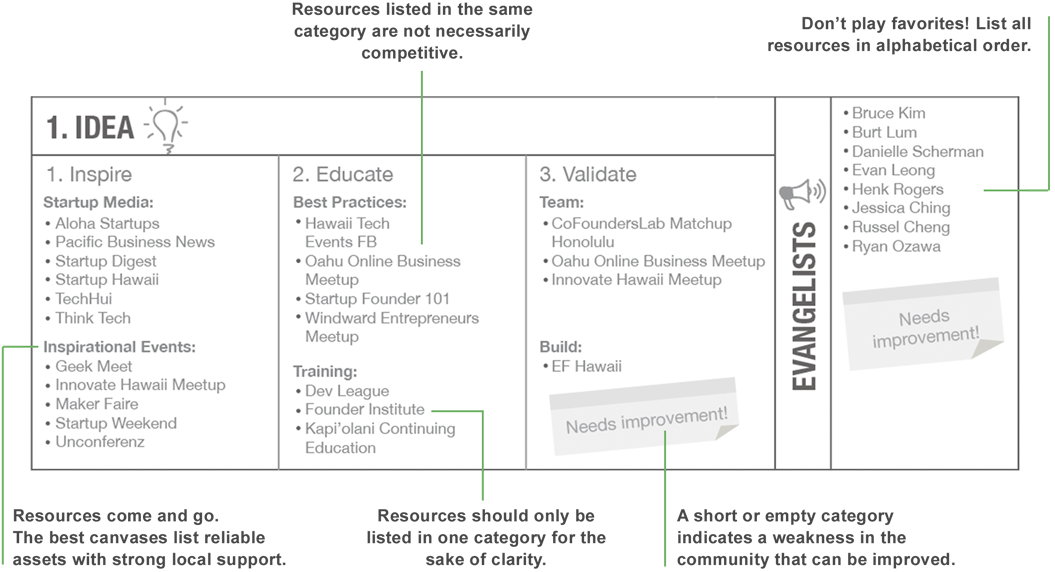 Create a Startup Ecosystem Canvas for Your Community