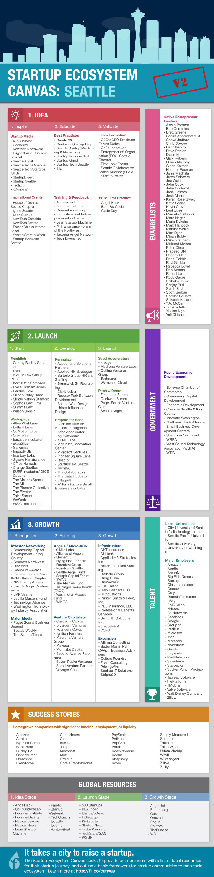 Seattle Startup Guide: A Giant List Of Resources for